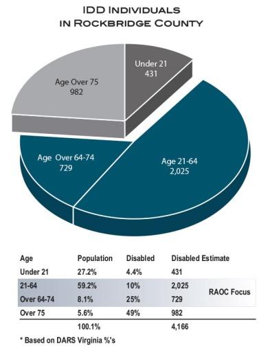 RAOC_Pie-Chart